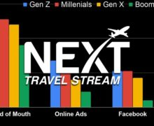 Travel Technology Trends from Boomers to Gen Z