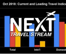 US 2019 Travel Forecast Predicts Weakness for International Inbound