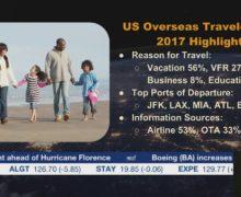 US International Travelers Hit Record Levels