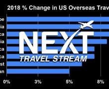 US Travelers Going Overseas in Record Numbers